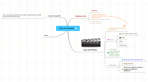 Mind Map: Same Sex Adoption
