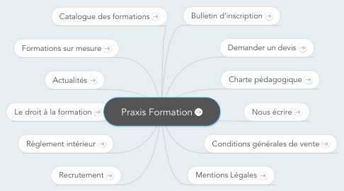Mind Map: Praxis Formation