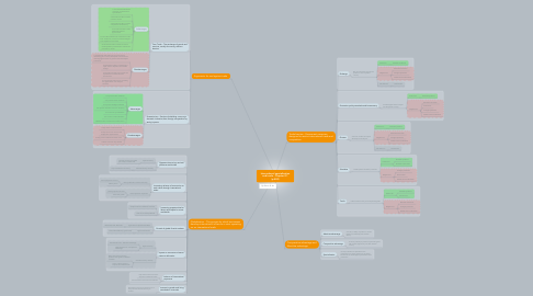 Mind Map: International specialization and trade - Chapter 8.1 (p.424)