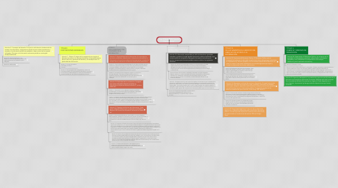 """Mind Map: Ley 1712 de 2014 """"Ley de Transparencia"""""""