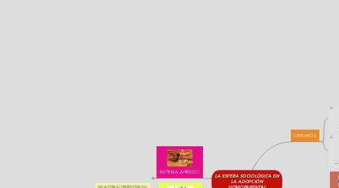 Mind Map: LA ESFERA SOCIOLÓGICA EN LA ADOPCIÓN HOMOPARENTAL