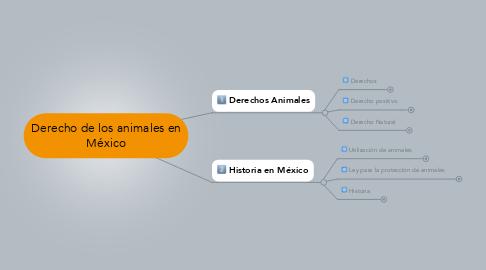 Mind Map: Derecho de los animales en México