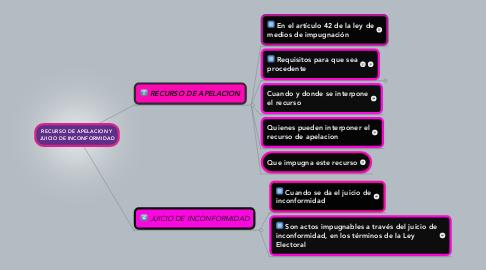 Mind Map: RECURSO DE APELACION Y JUICIO DE INCONFORMIDAD