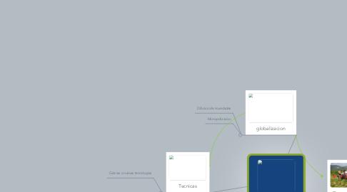 Mind Map: Nueva ruralidad
