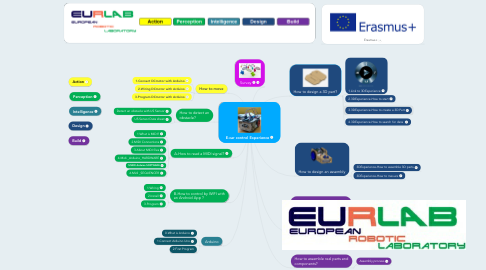 Mind Map: E-car control Experience