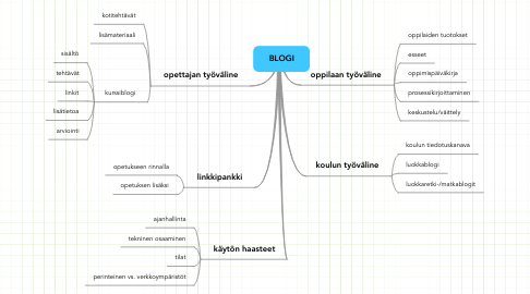 Mind Map: BLOGI