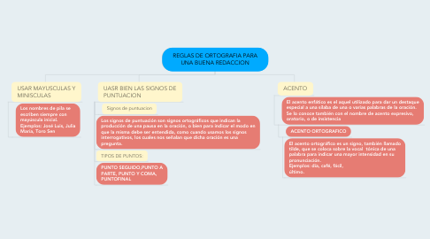 Mind Map: REGLAS DE ORTOGRAFIA PARA UNA BUENA REDACCION