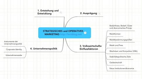 Mind Map: STRATEGISCHES und OPERATIVES MARKETING http://lernblog.net