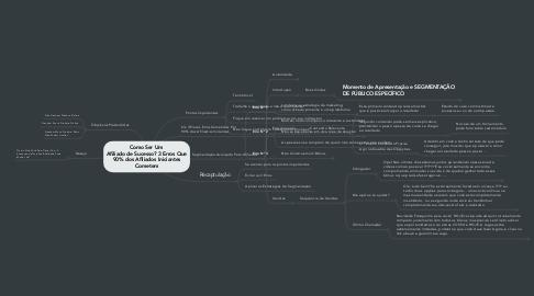 Mind Map: Como Ser Um  Afiliado de Sucesso? 3 Erros Que 90% dos Afiliados Iniciantes Cometem