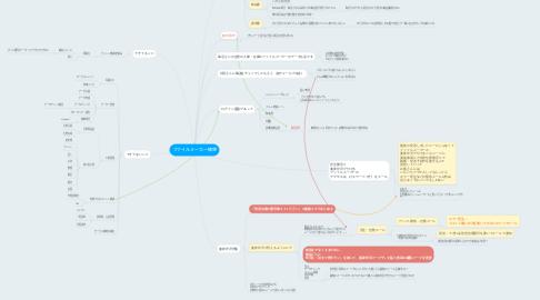 Mind Map: ファイルメーカー構想