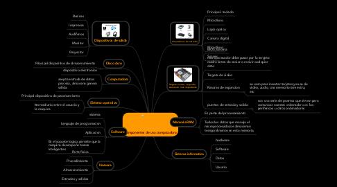 Mind Map: componentes de una computadora
