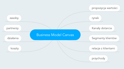 Mind Map: Business Model Canvas