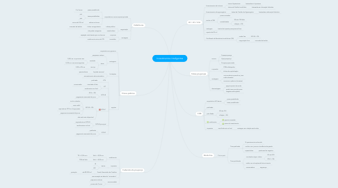 Mind Map: Investimentos inteligentes