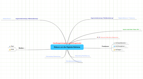 Mind Map: Diskurs um die Digitale Bohème