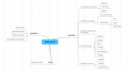 Mind Map: Redes Sociais