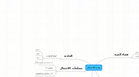 Mind Map: وحدة الاحتمال