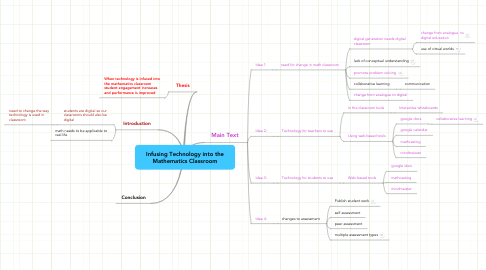 Mind Map: Infusing Technology into the Mathematics Classroom
