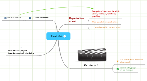 Mind Map: Excel Unit