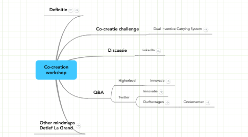 Mind Map: Co-creation
