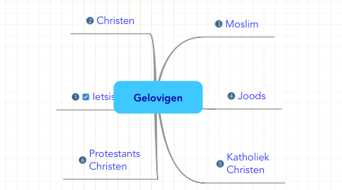 Mind Map: Gelovigen