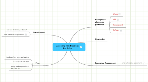 Mind Map: Assessing with Electronic Portfolios