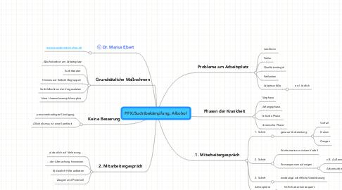 Mind Map: PFK/Suchtbekämpfung, Alkohol