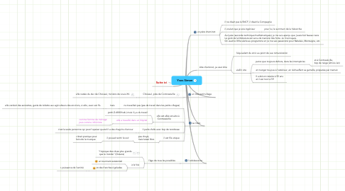Mind Map: Yves Simon