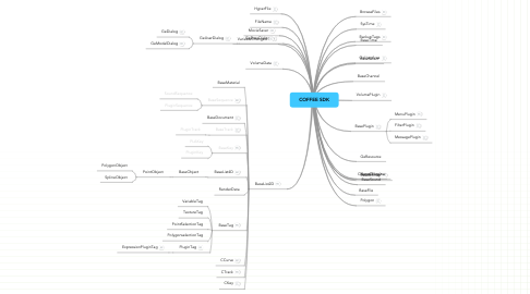 Mind Map: COFFEE SDK