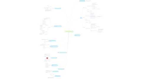 Mind Map: CEREMONIA AGUA DE LUNA