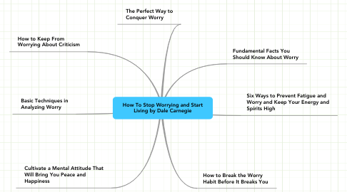 Mind Map: How To Stop Worrying and Start