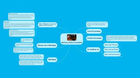 Mind Map: Hechos y Actos Procesales