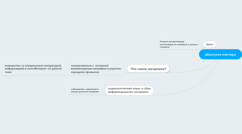 Mind Map: Шкатулка мастера