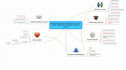 Mind Map: Ammattikorkeakoulun markkinoinnin muutos – brändin kehittäminen digitaalisen viestinnän keinoin