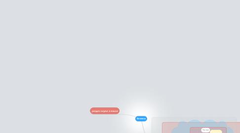 Mind Map: Фонетика