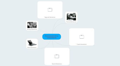 Mind Map: Generaciones de los computadores