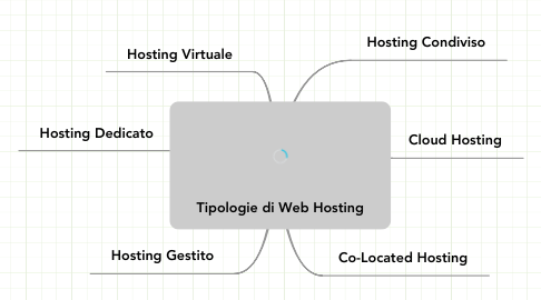 Mind Map: Tipologie di Web Hosting