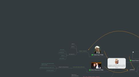 Mind Map: CONSTRUCCIÓN DE CURRÍCULO DESDE PERSPECTIVAS CRÍTICAS: Una producción cultural