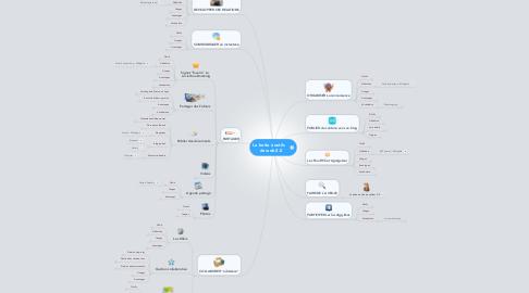Mind Map: La boite à outils    du web 2.0