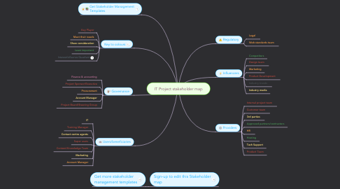 Mind Map: IT Project stakeholder map