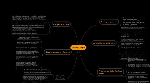 Mind Map: Medicina Legal.