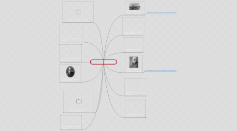 Mind Map: Famous American Inventors