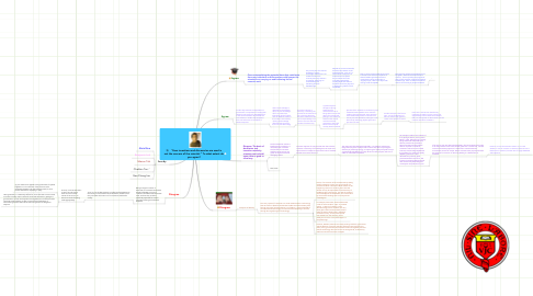 "Mind Map: 3)    ""How inventions and discoveries are used is not the concern of the scientist."" To what extent do you agree?"