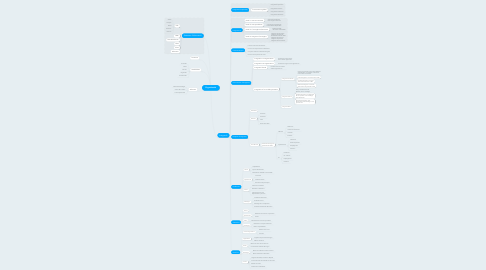 Mind Map: Organització