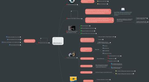 Mind Map: Mecanismos para la Detección de Intrusos