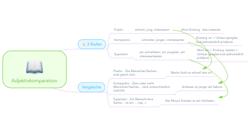 Mind Map: Adjektivkomparation