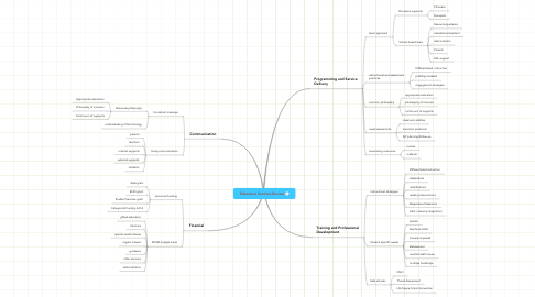 Mind Map: Education Services Review