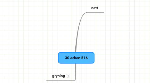 Mind Map: 30 achen 516