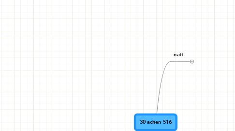 Mind Map: 30 achen 516