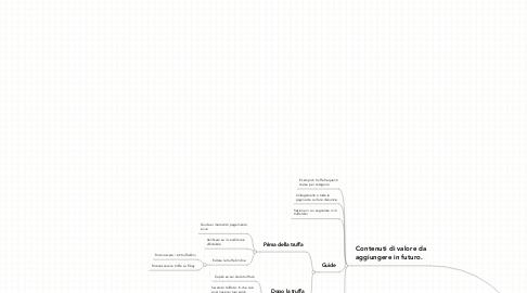 Mind Map: Acquisto Sicuro - Mappa dei Contenuti di Valore - Sezioni sito