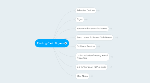 Mind Map: Finding Cash Buyers